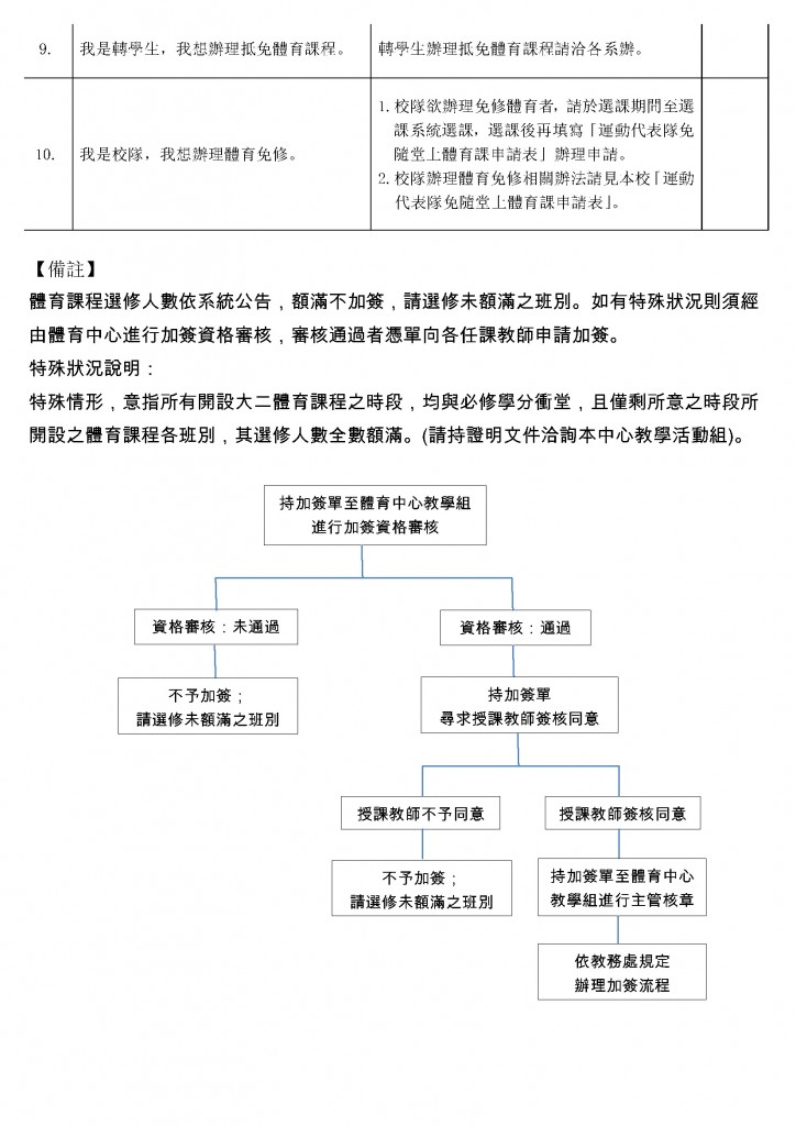 體育課程選課Q&A_頁面_2